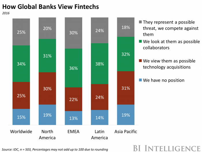 global-banks-fintechs