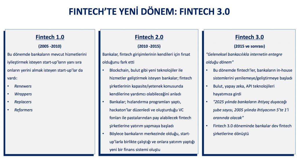 FinTech 3.0 Tablo