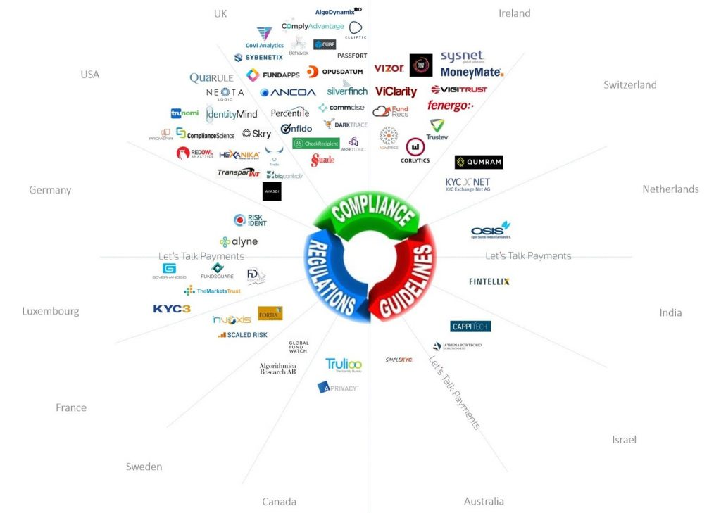 regtech-companies