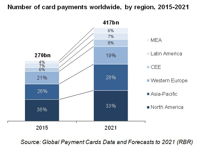 number-of-card-payments-worldwide-by-region-2015-2021
