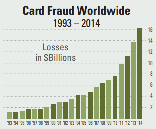 card-fraud-worldwide
