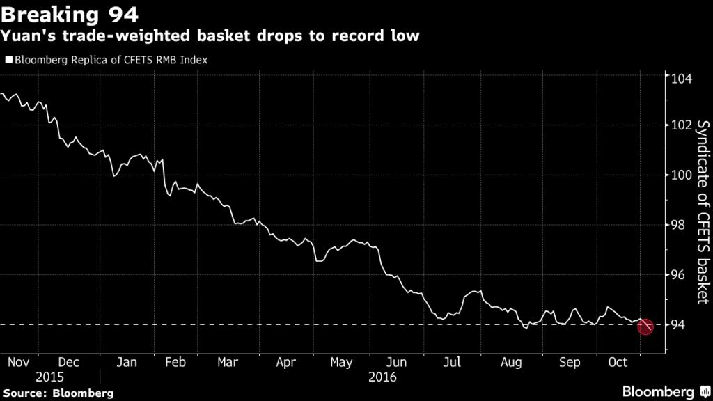 Bloomberg verilerine göre yuan'ın dolar karşısında değer kaybı grafiği