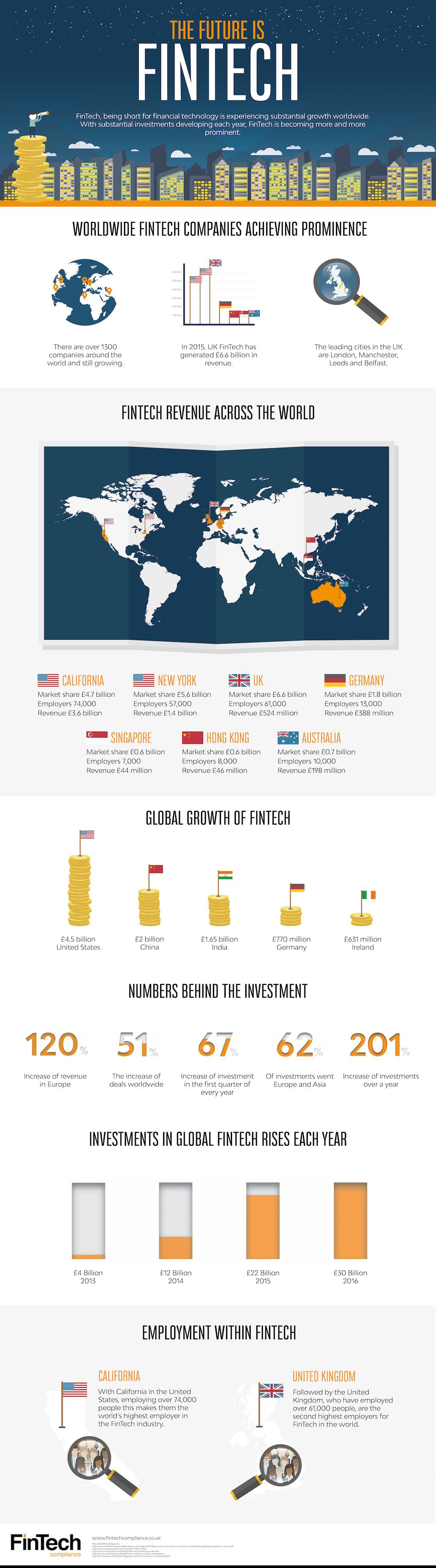 Geleceğin anahtarı FinTech – Infografik
