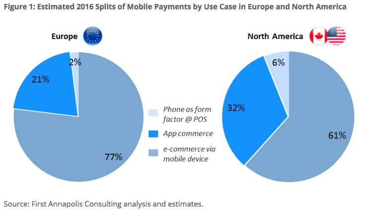 Mobil ödemeler devrimi yeni başlıyor