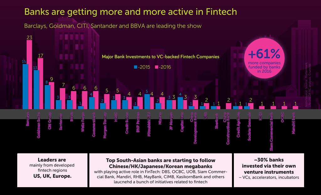 Bankaların FinTech yatırımları hızla artıyor