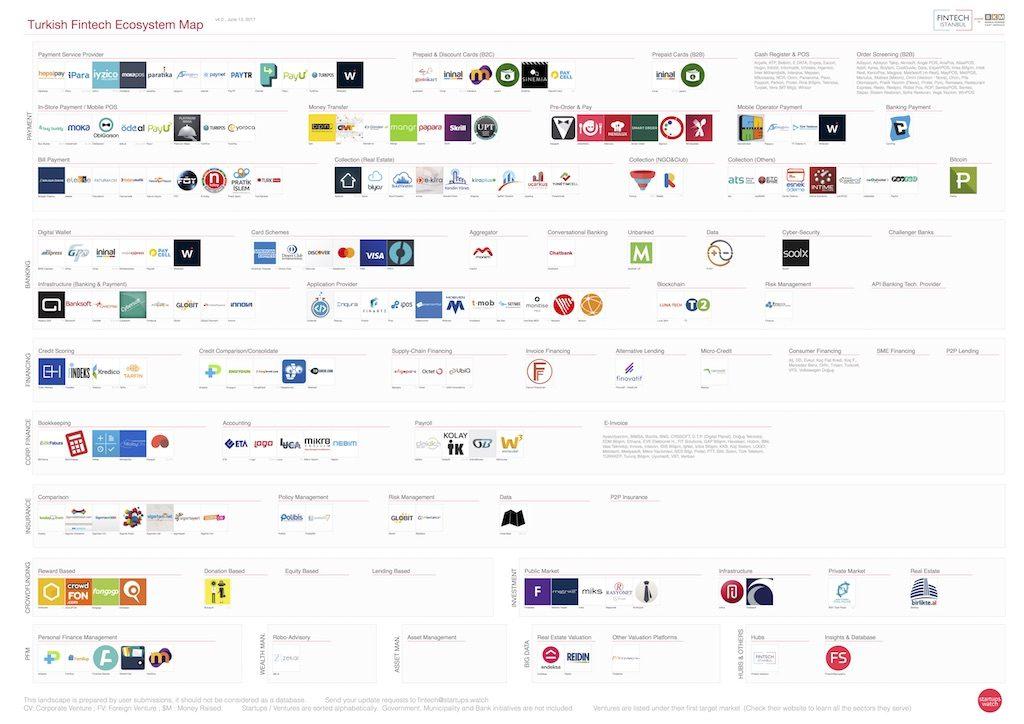 Türkiye FinTech haritası 4.0 sürümü ile güncellendi