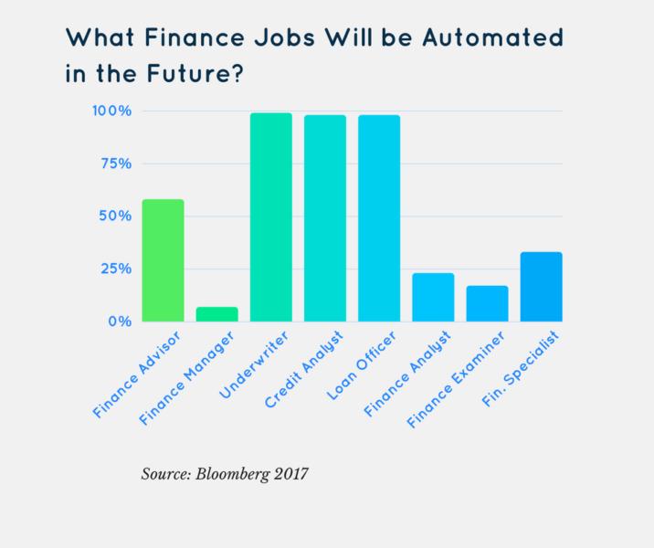 Finans sektöründe robotlar kimleri işinden edecek?