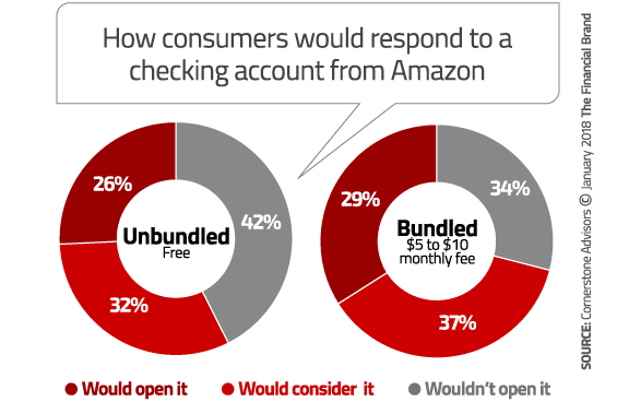 Tüketiciler Amazon banka açsa ilgilenir mi?