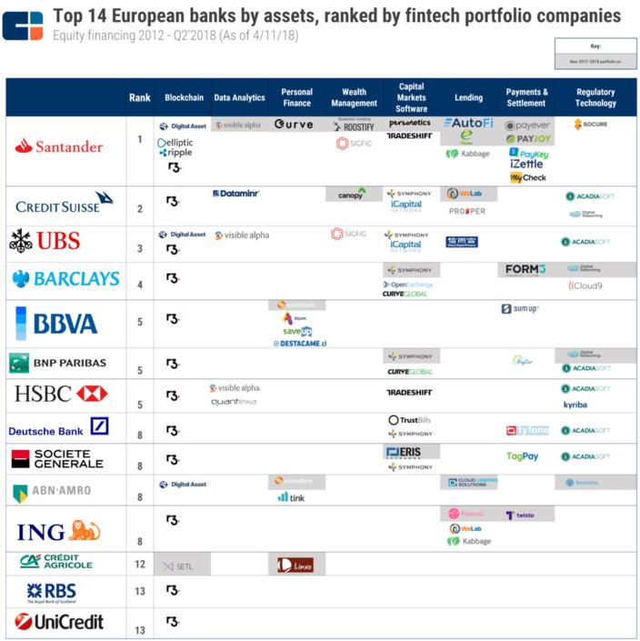 Avrupa bankalarının altı yıllık FinTech yatırımları