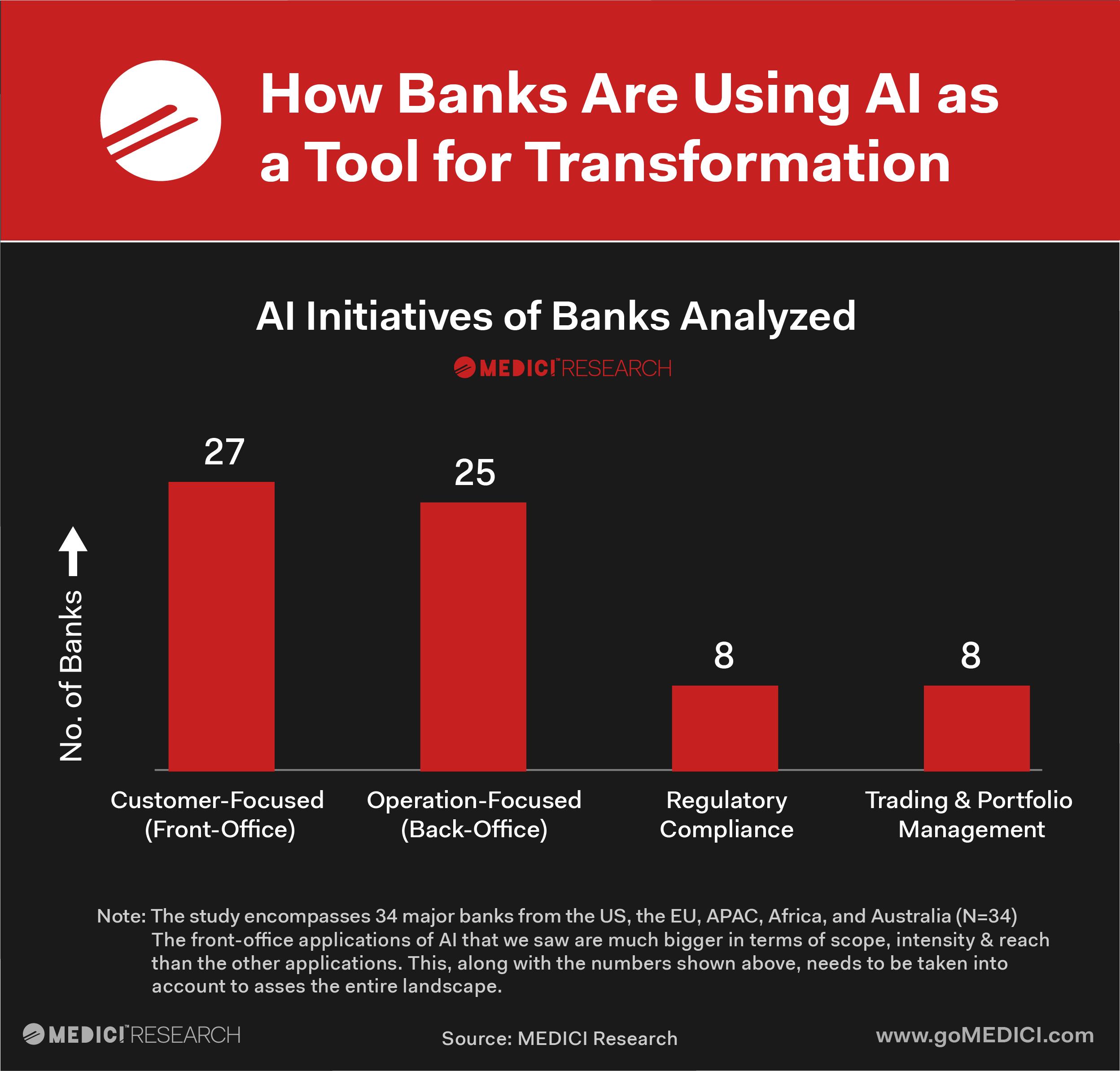 Bankalar yapay zekayı ne için kullanıyor?