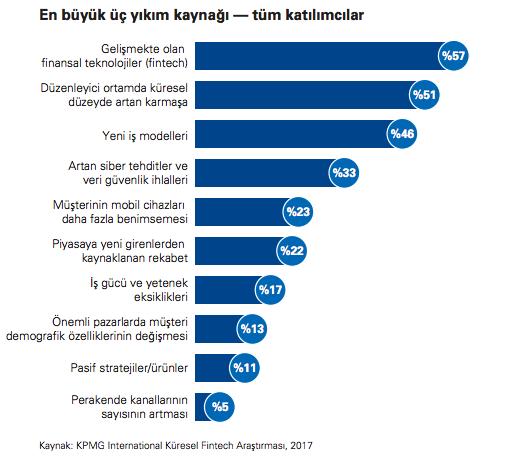 Rapor: KPMG Küresel FinTech Araştırması 2018