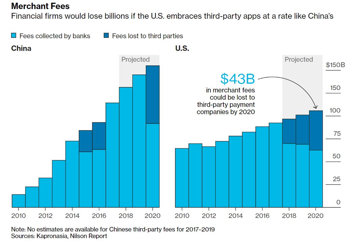 Çin'in mobil ödeme uygulamaları ABD bankalarını neden korkutmalı?
