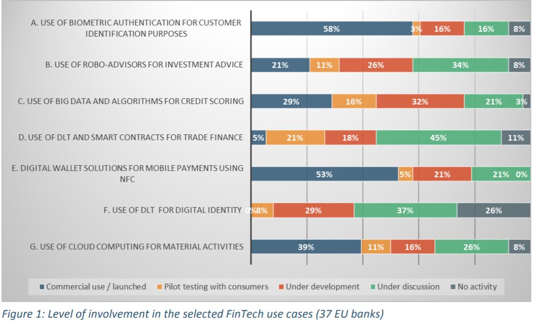 Rapor: Yeni FinTech girişimleri nelere dikkat etmeli?