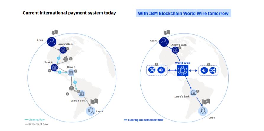 IBM'den küresel ödeme sistemi: World Wire