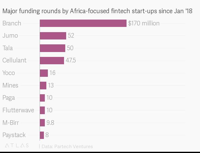 Afrika'nın en büyük FinTech yatırımlarından biri gerçekleşti