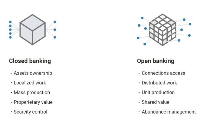 BackBase: Dijital bankacılığın 4 ayağı