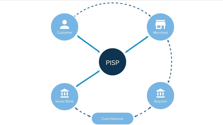 AB'nin üyelerine zorunlu tuttuğu PSD2 kısaca nedir?