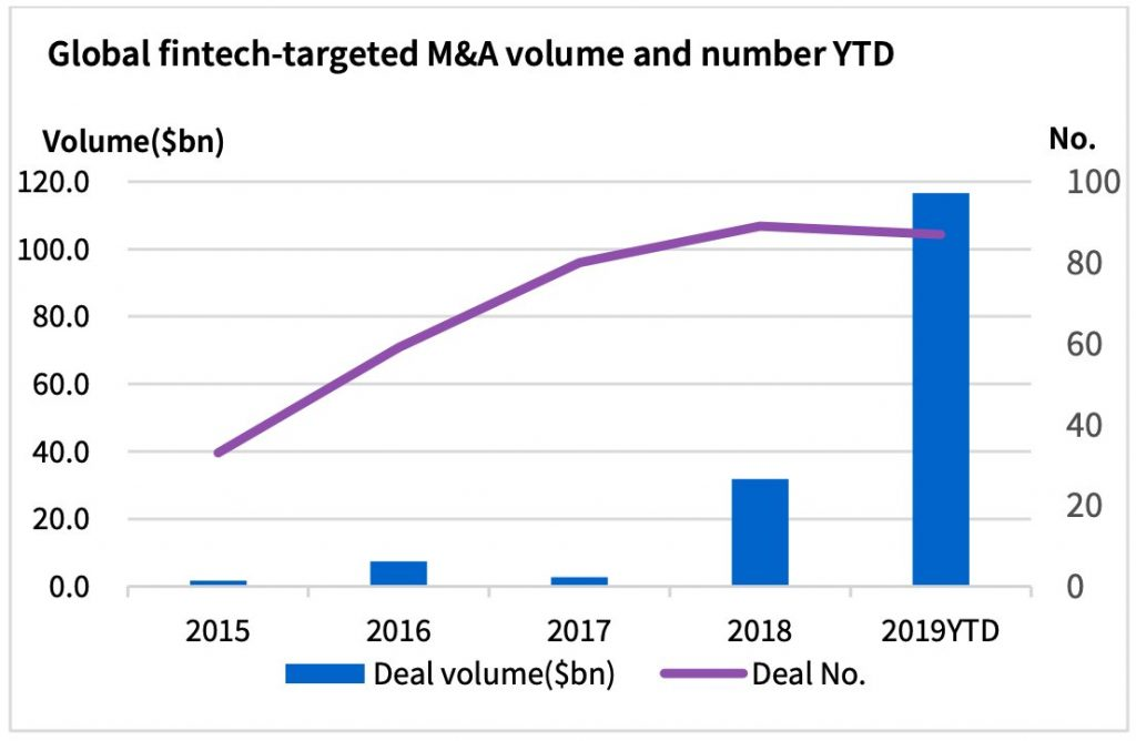 FinTech birleşme ve satın almaları 2019'da rekor kırdı