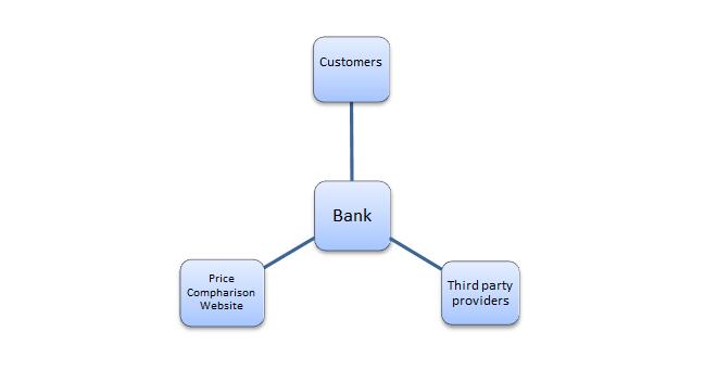 Açık Bankacılık Söylemi