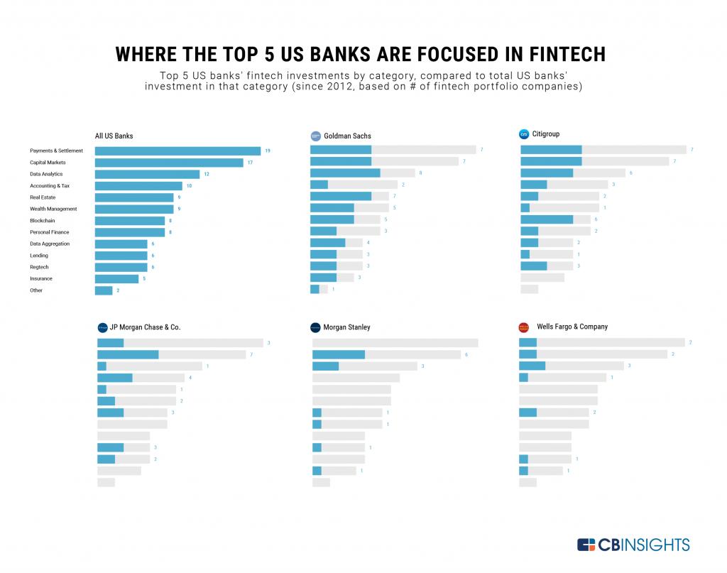 FinTech dev bankaların rotasını belirliyor