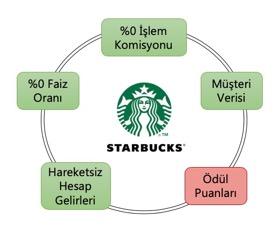 Bir Kahveden Ötesi: Starbucks'ın FinTech Serüveni