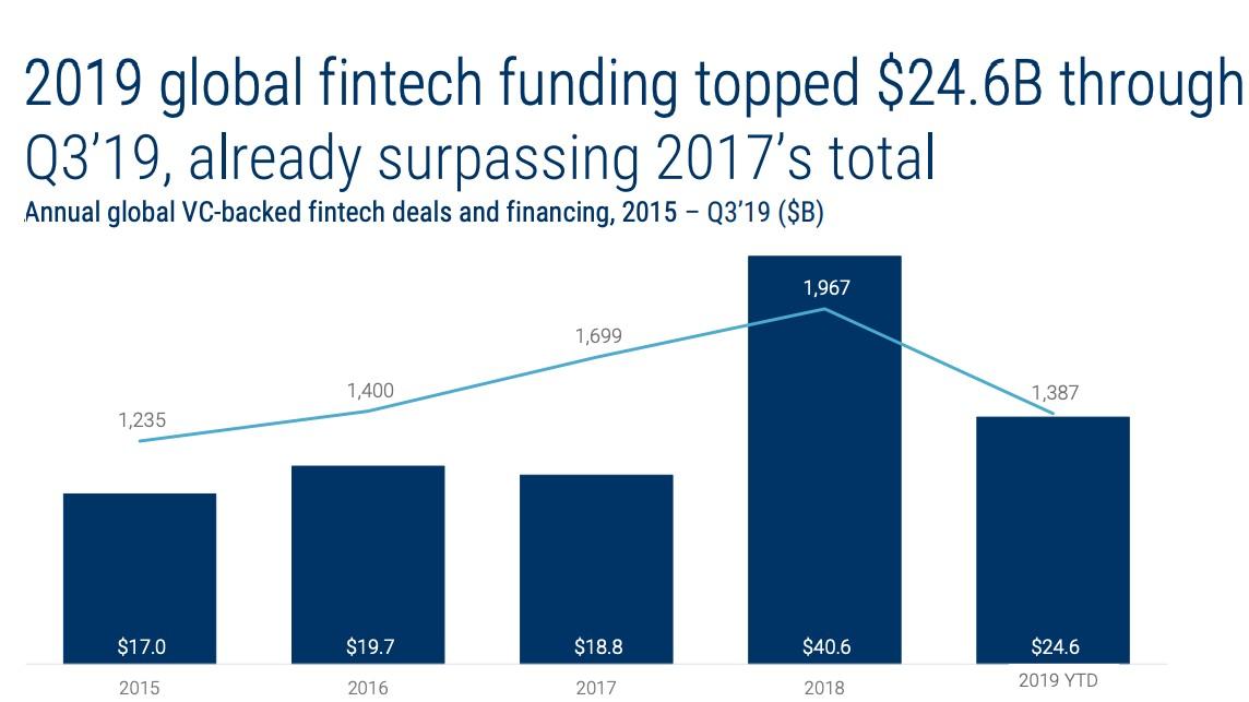 CB Insights 2019 yılı üçüncü çeyrek Küresel FinTech Raporu