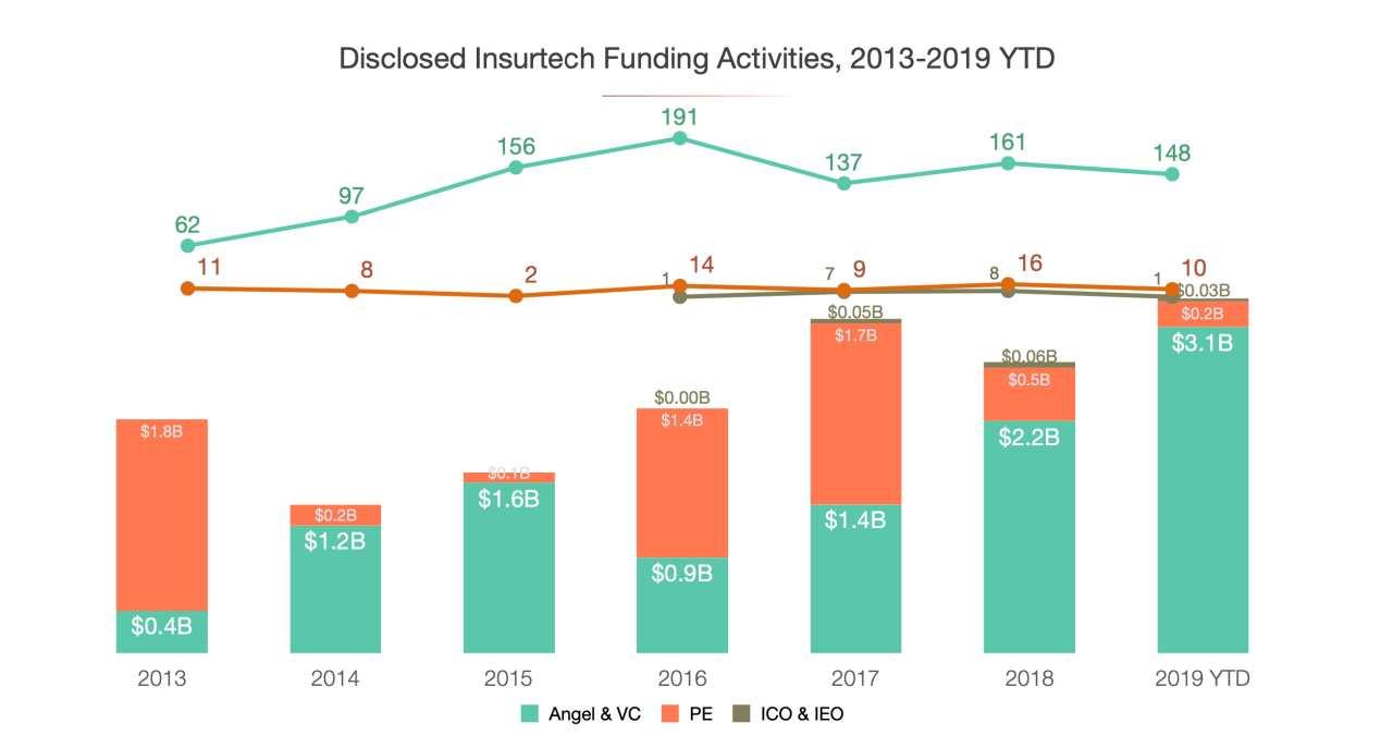 Startups.Watch yeni FinTech ekosistem raporlarını yayınladı