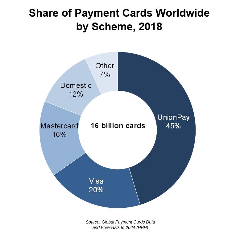 UnionPay dünyanın en büyük kart şeması oldu