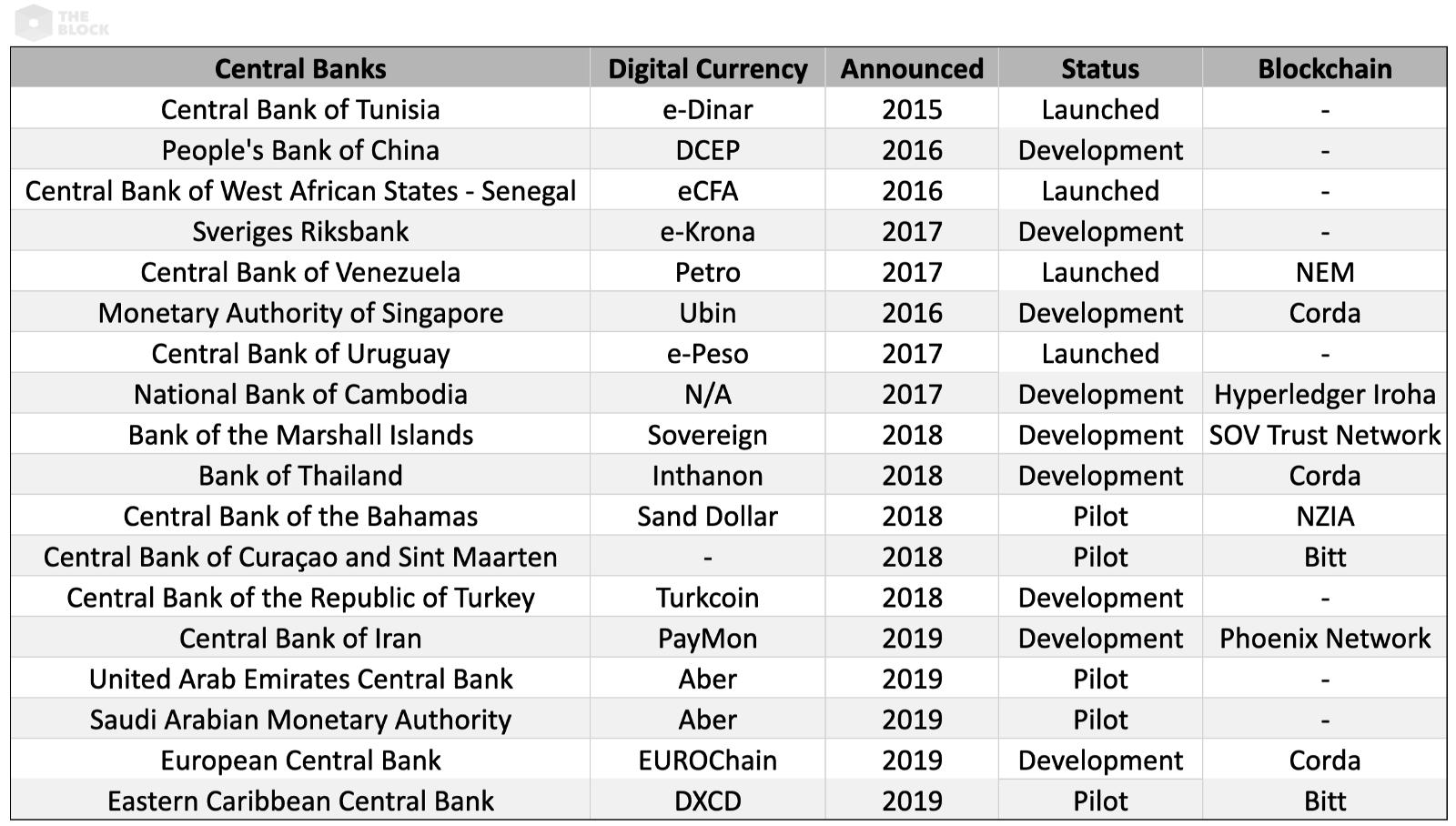 En az 18 merkez bankası dijital para birimlerini araştırıyor
