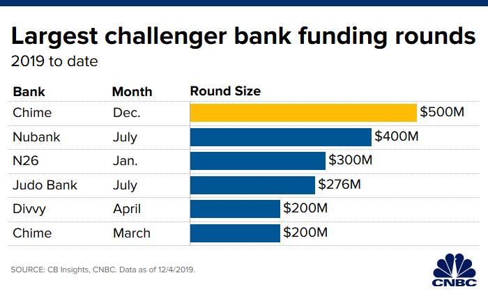 Dijital banka Chime'a önemli yatırım