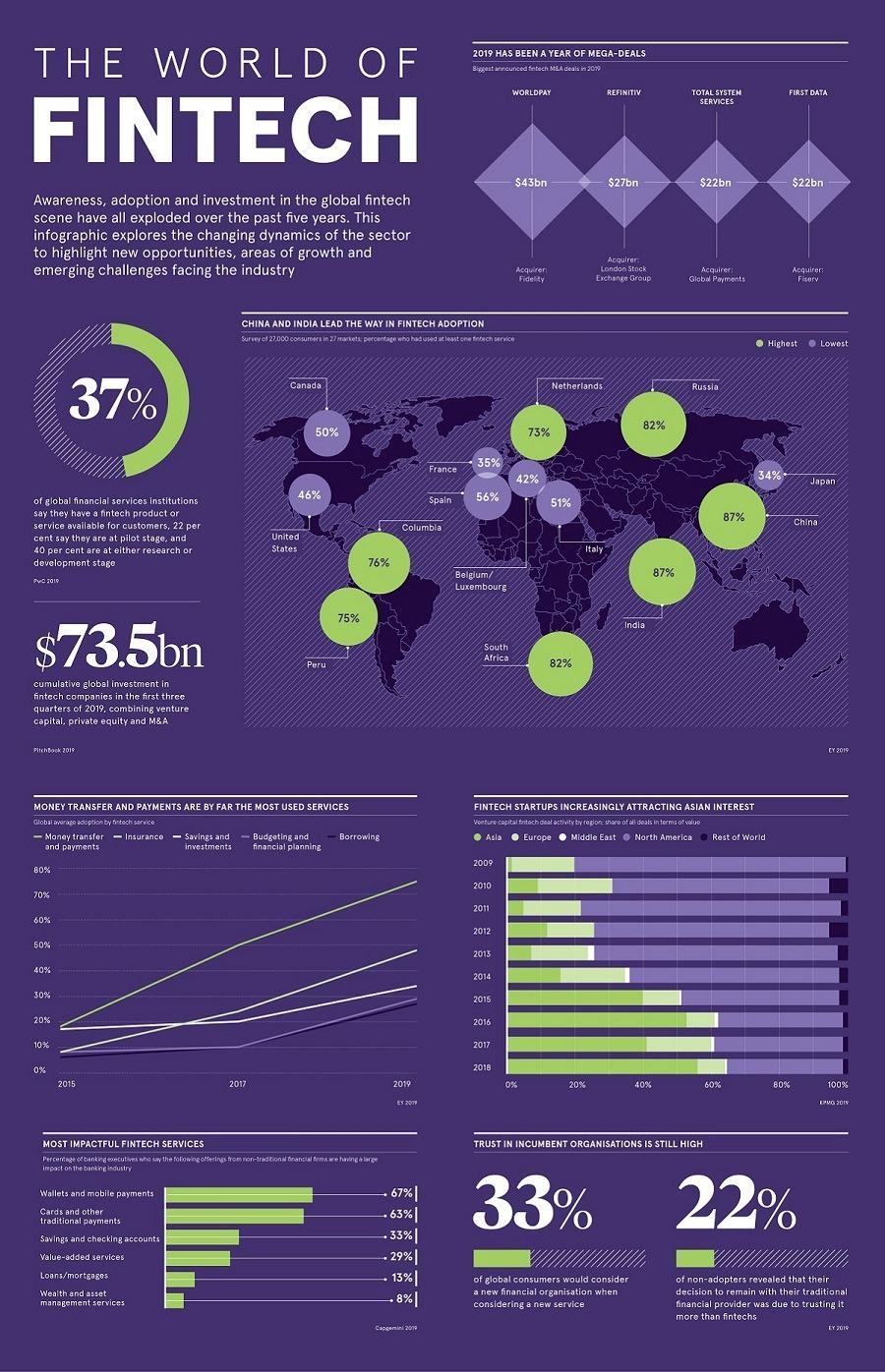 Infografik: 2019 yılında küresel FinTech ekosistemi