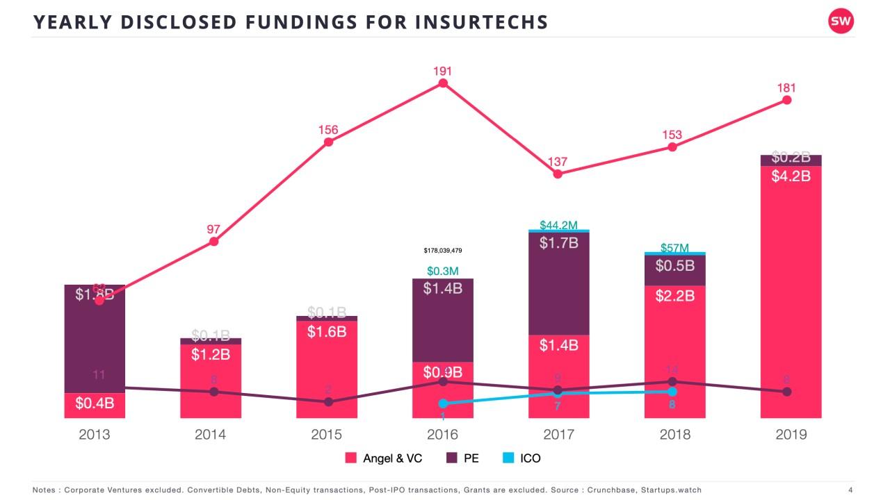 Startups.Watch küresel InsurTech raporu 2019 değerlendirmesi