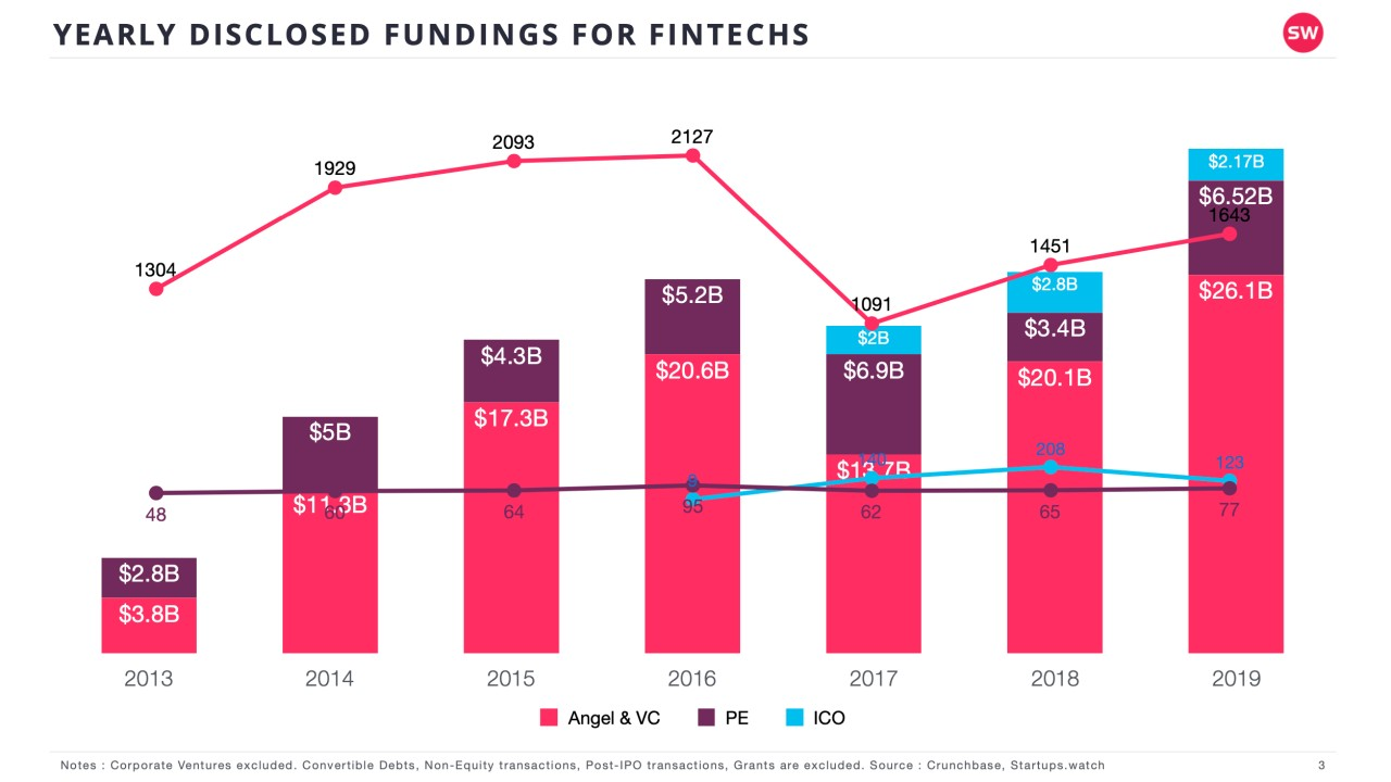 Startups.Watch küresel FinTech raporu 2019 değerlendirmesi