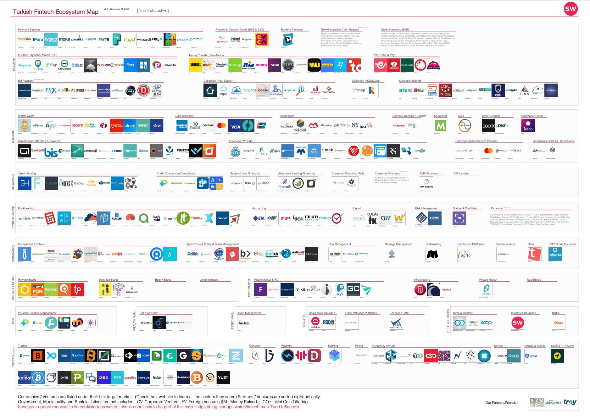 32 ülkenin FinTech ekosistem haritası