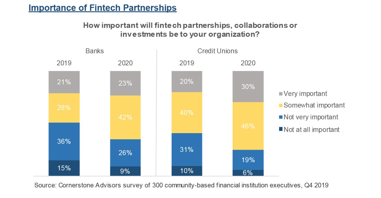 FinTech ortaklıkları 2020 için önemli bir büyüme stratejisi