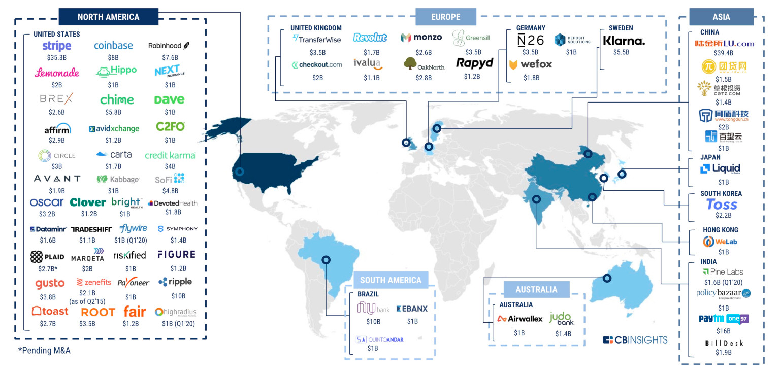 2019'da FinTech girişimleri 34 milyar dolar yatırım aldı