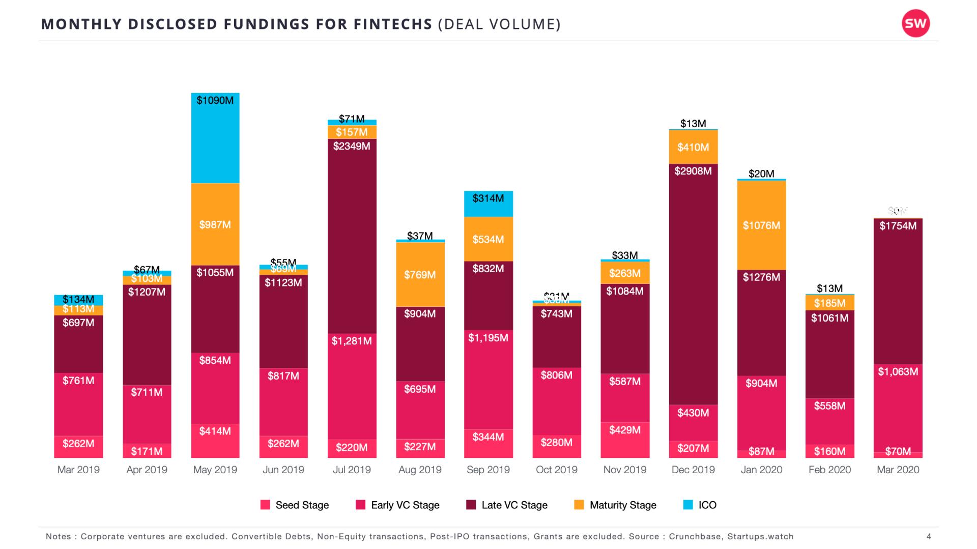 Startups.Watch küresel FinTech Raporları - Mart 2020
