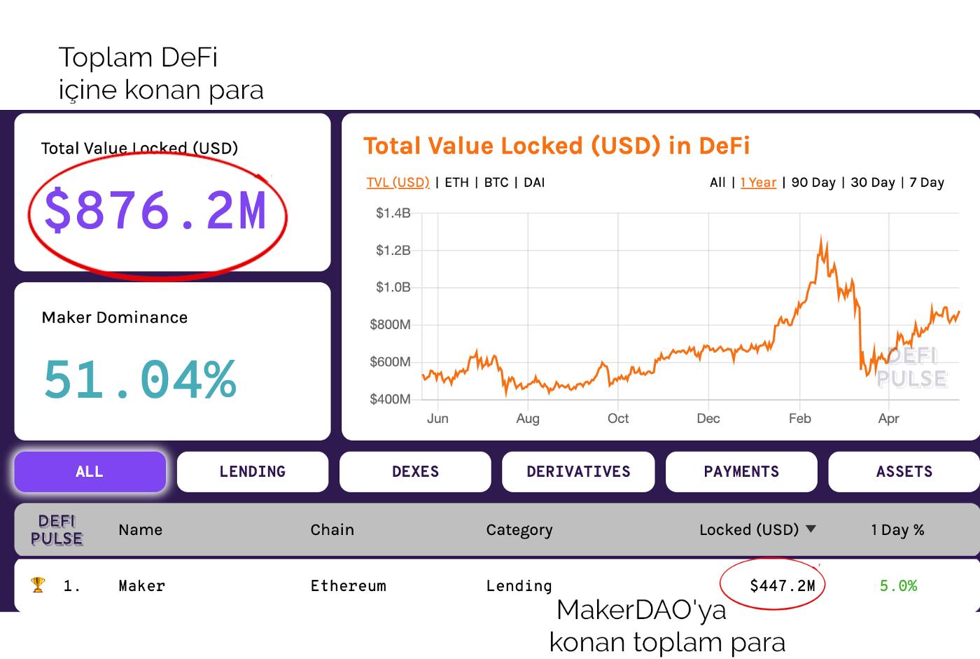 Merkeziyetsiz Finans ve Maker DAO - 1 yılda neler değişti?