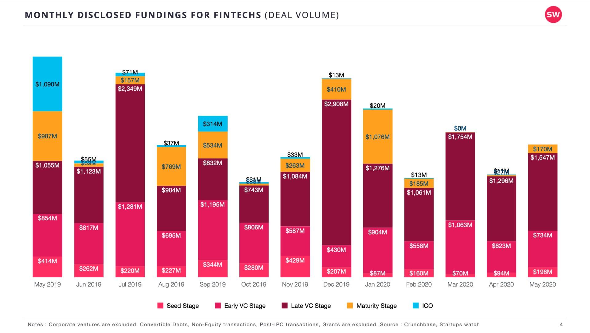 Startups.Watch küresel FinTech raporları - Mayıs 2020
