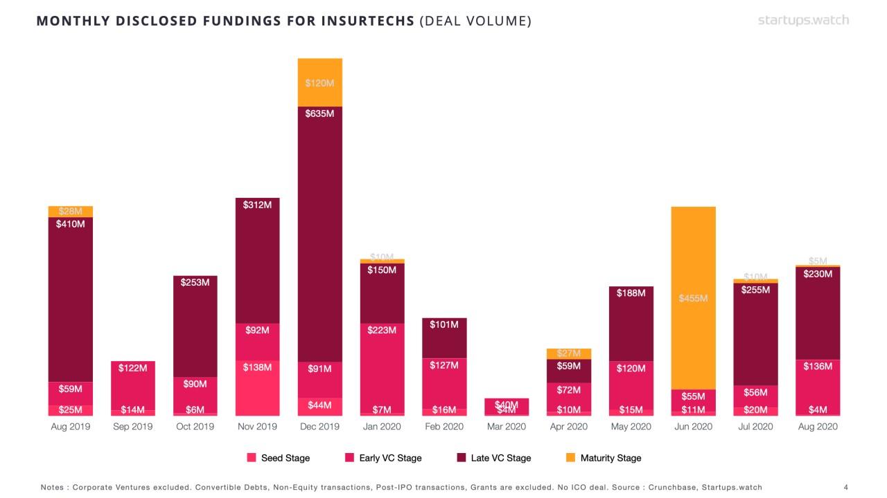 Startups.Watch küresel FinTech raporları - Ağustos 2020