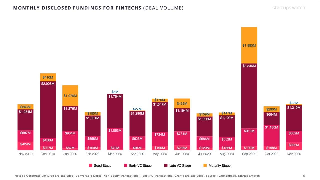 Startups.Watch küresel FinTech raporları - Kasım 2020