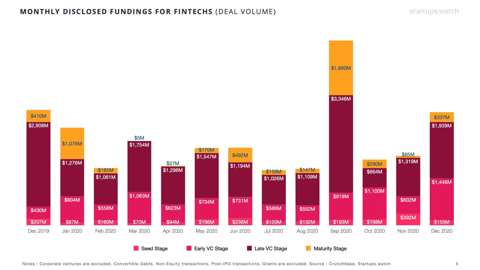 Startups.Watch küresel FinTech raporları - Aralık 2020