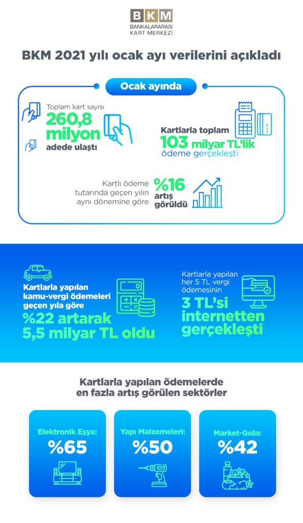 BKM 2021 yılı ocak ayı verilerini açıkladı