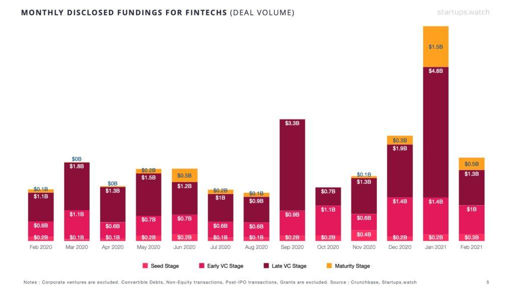 Startups.Watch küresel FinTech raporu - Şubat 2021