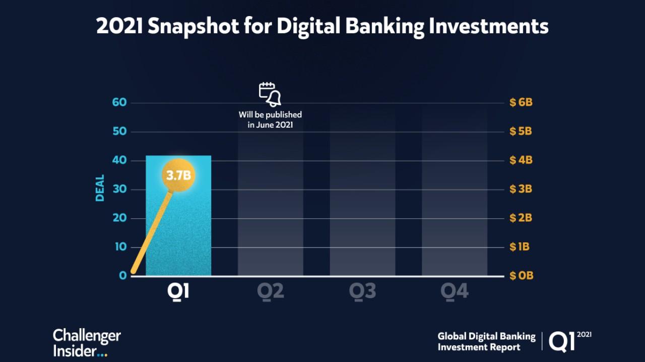 Küresel Dijital Bankacılık Yatırımları Raporu - Q1 2021