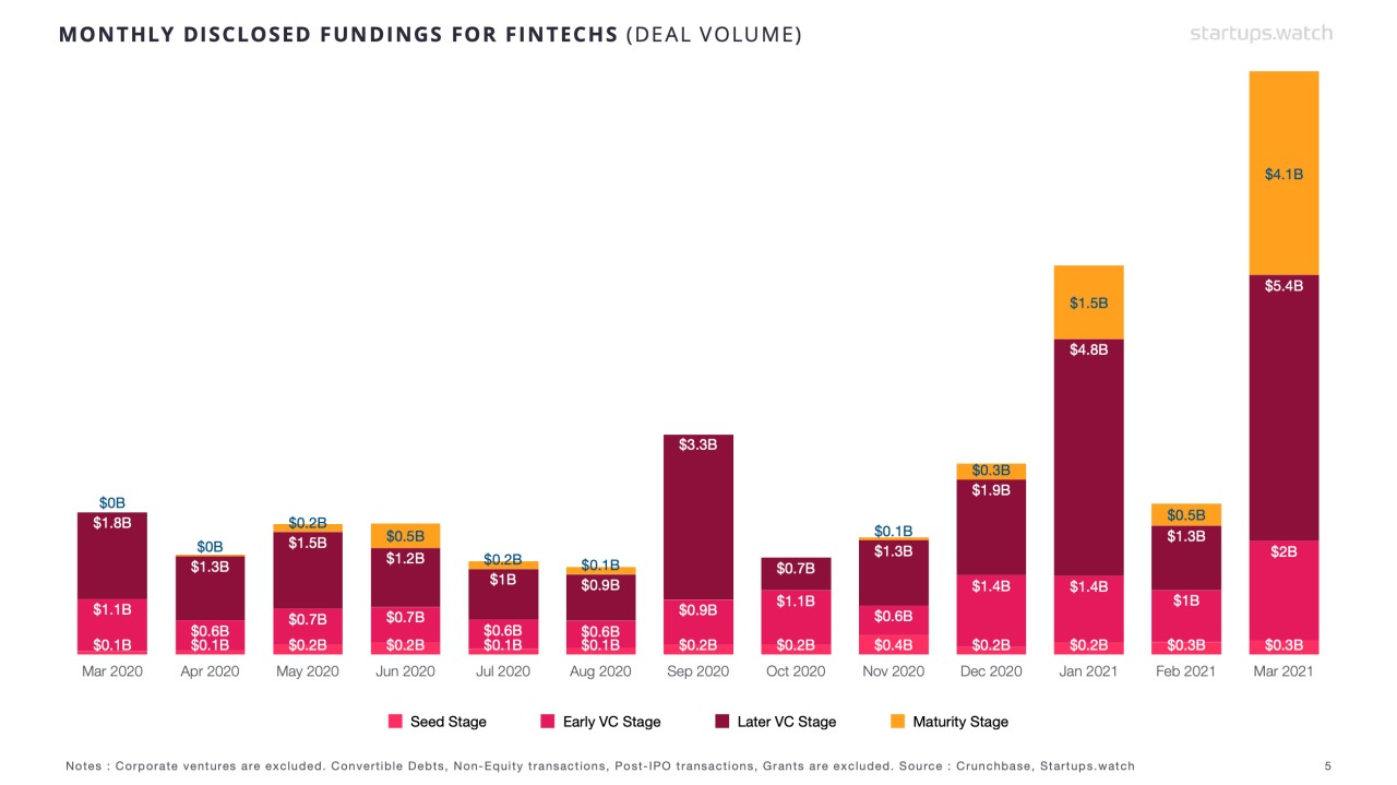 Startups.Watch küresel FinTech raporu - Mart 2021